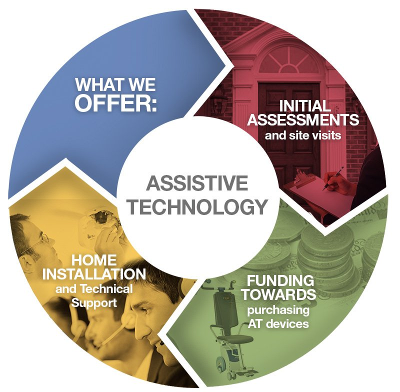Assistive Technology – What we offer